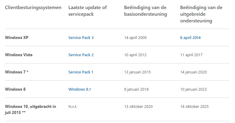Windows 10 lifecycle ondersteuning van verschillende windows versies